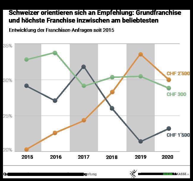 Welche ist die beliebteste Franchise? Liniendiagramm für die Jahre 2015 bis 2020